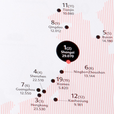 Nationale Havenraad - Jaarverslag 2010
